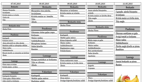 Ēdienkarte no 07.05. – 11.05.